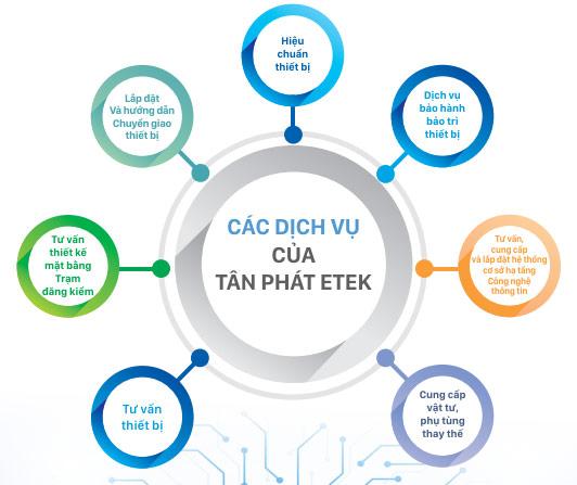 Các dịch vụ hiệu chuẩn trạm đăng kiểm xe cơ giới Tân Phát ETEK