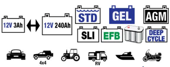 Lý tưởng cho bộ khởi động 12V (SLI) và ắc quy axit-chì