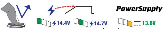 Sử dụng điện áp sạc 14,4V cho hầu hết các loại pin hoặc 14,7V cho pin AGM cao cấp