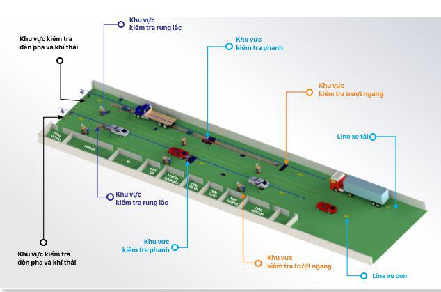 Sơ đồ tổng quan hạ tầng 1 trạm đang kiểm xe cơ giới 2 line