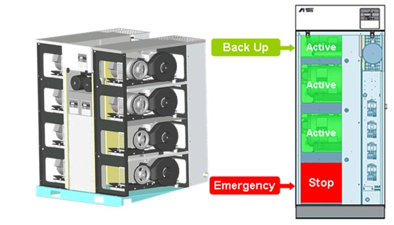 Hệ thống backup dự phòng của máy nén khí xoắn ốc không dầu Iwata